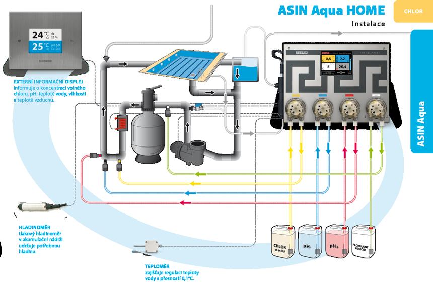 Asin Aqua Home schéma