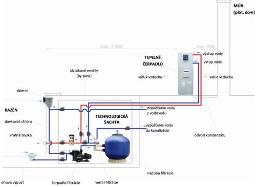 Schéma zapojenia tepelného čerpadla